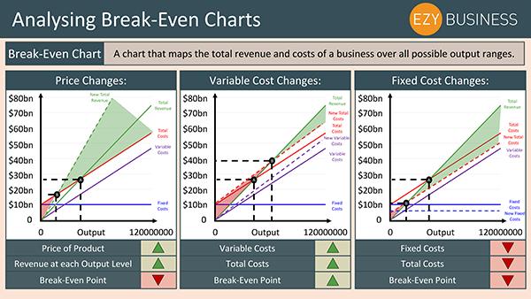 Business Studies Recap Day 24 - Analysing Break Even Charts