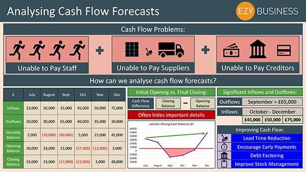 Business Studies Recap Day 26 - Analysing Cash Flow Forecasts