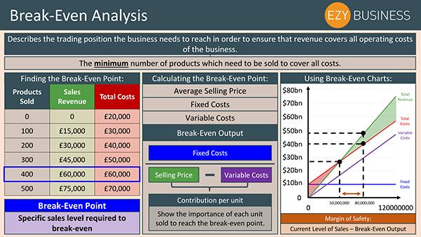 Business Studies Recap Day 23 - Break Even Analysis