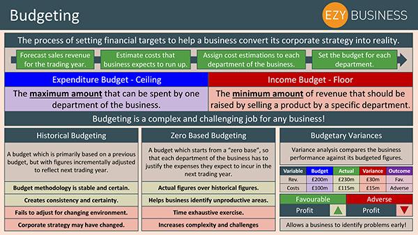 Business Studies Recap Day 22 - Budgeting