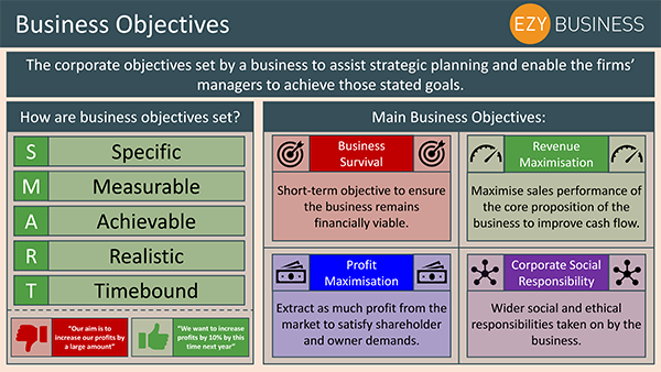 Business Studies Recap Day 1 - Business Objectives