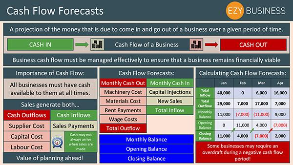 Business Studies Recap Day 25 - Cash Flow Forecasts