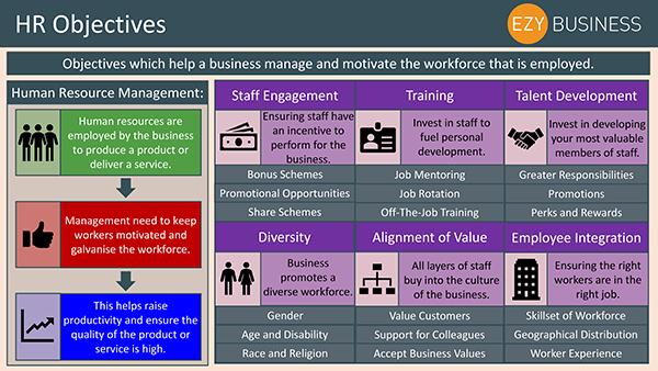 Business Studies Recap Day 13 - HR Objectives