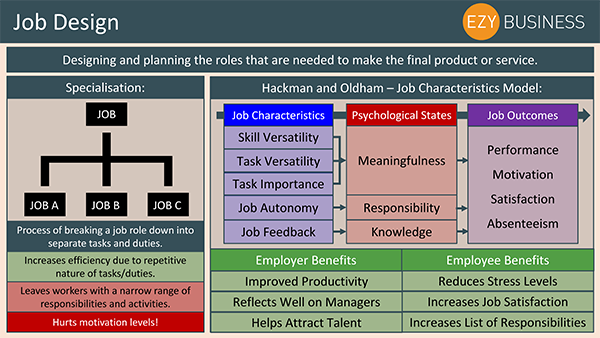 Business Studies Recap Day 17 - Job Design