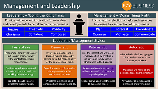 Business Studies Recap Day 5 - Management and Leadership