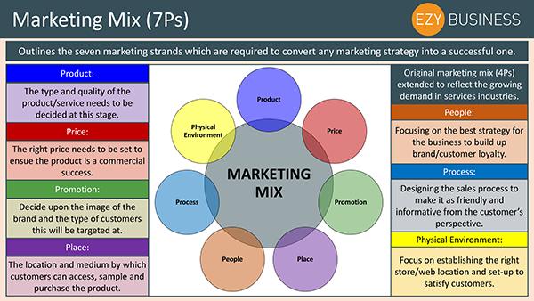 Business Studies Recap Day 9 - The Marketing Mix