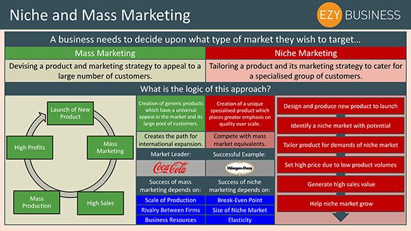 Business Studies Recap Day 8 - Niche and Mass Marketing