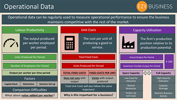 Business Studies Recap Day 28 - Operational Data