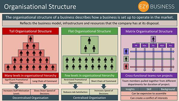Business Studies Recap Day 16 - Organisational Structure