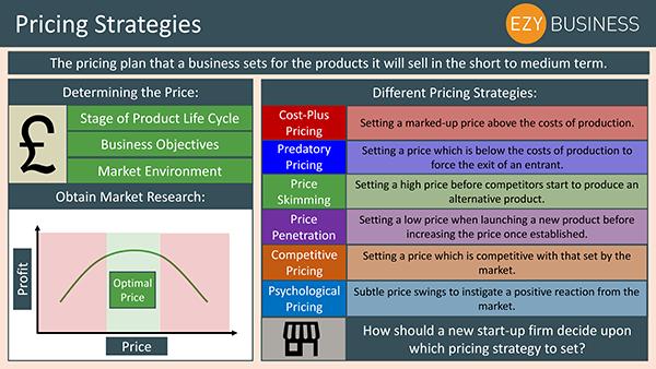 Business Studies Recap Day 11 - Pricing Strategies