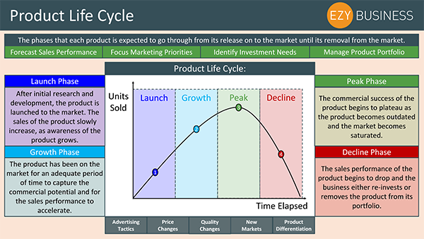 Business Studies Recap Day 10 - Product Life Cycle