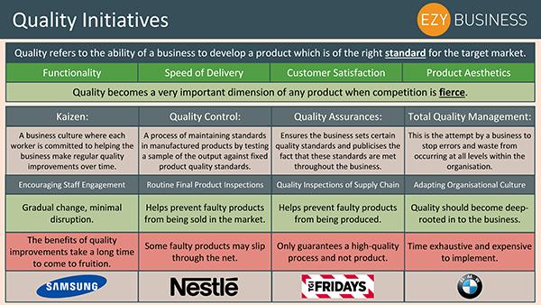 Business Studies Recap Day 29 - Quality Initiatives
