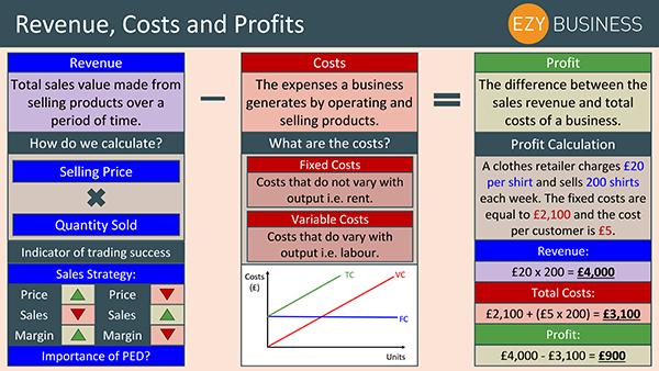 Business Studies Recap Day 20 - Revenue, Costs and Profits