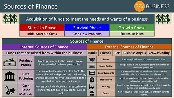 Business Studies Recap Day 21 - Sources of Finance