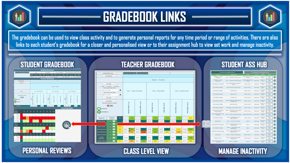 Assignment Hub and Gradebook Enhancements