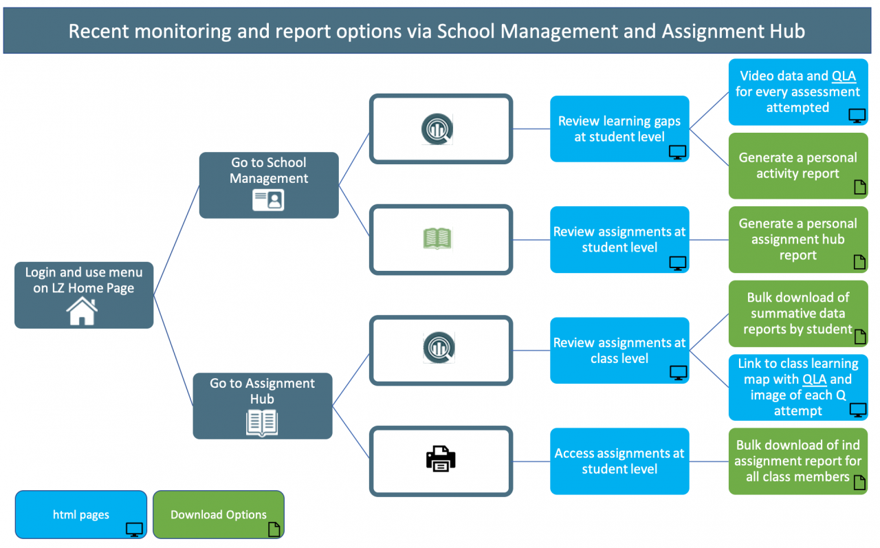 More automation to save teachers time and/or improve student engagement