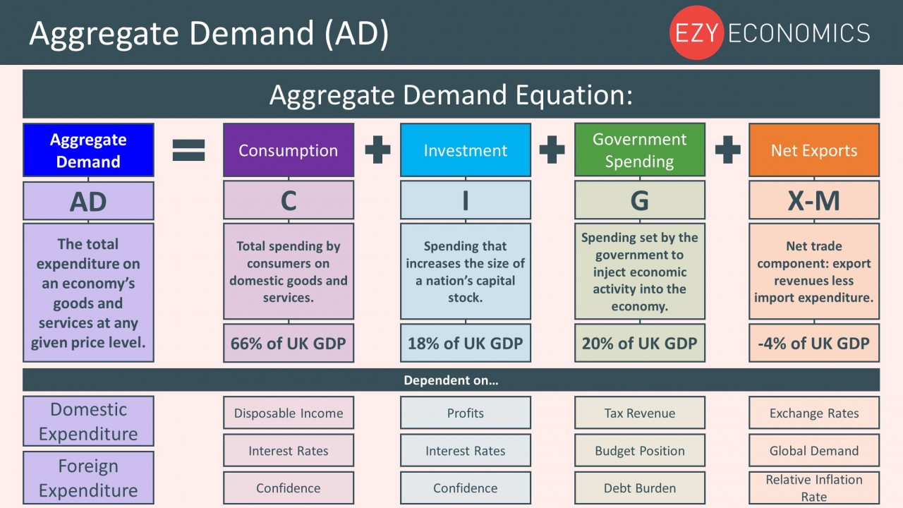 Year 12 Recap - Aggregate Demand