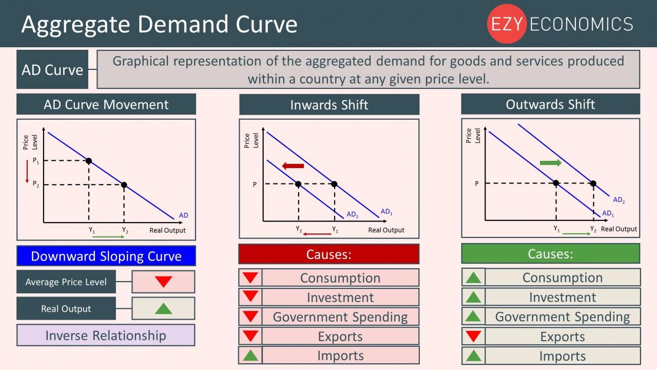 Year 12 Recap - Aggregate Demand Curve