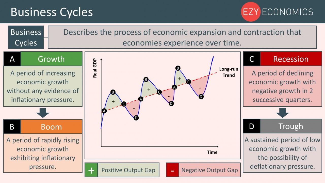 Year 12 Recap - Business Cycles, Circular Flow of Income, Economic Activity and Quantitative Skills