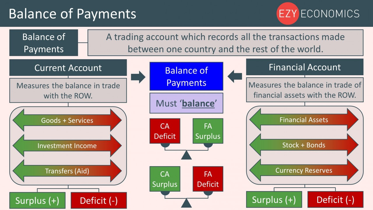 Year 12 Recap - Balance of Payments