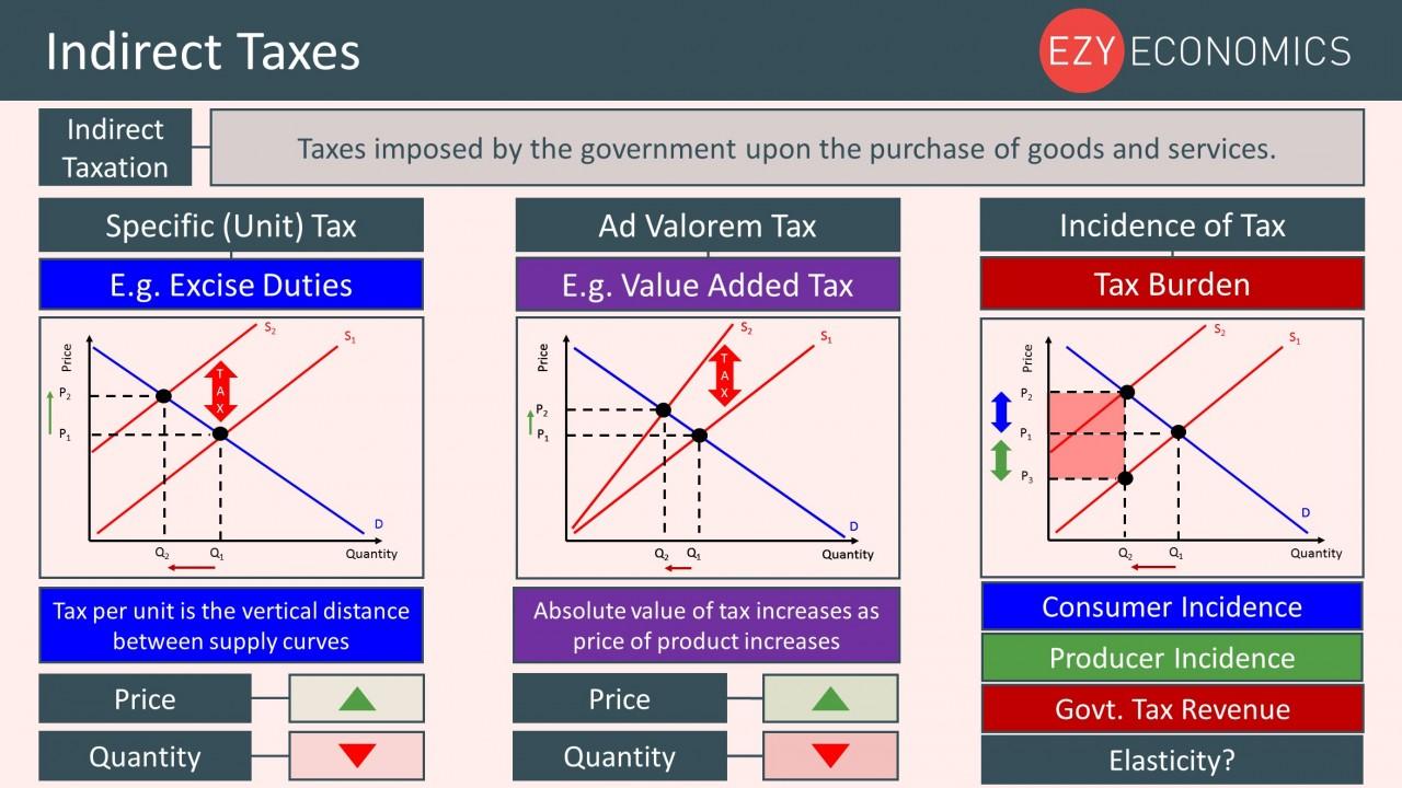 Year 12 Recap - Indirect Taxes