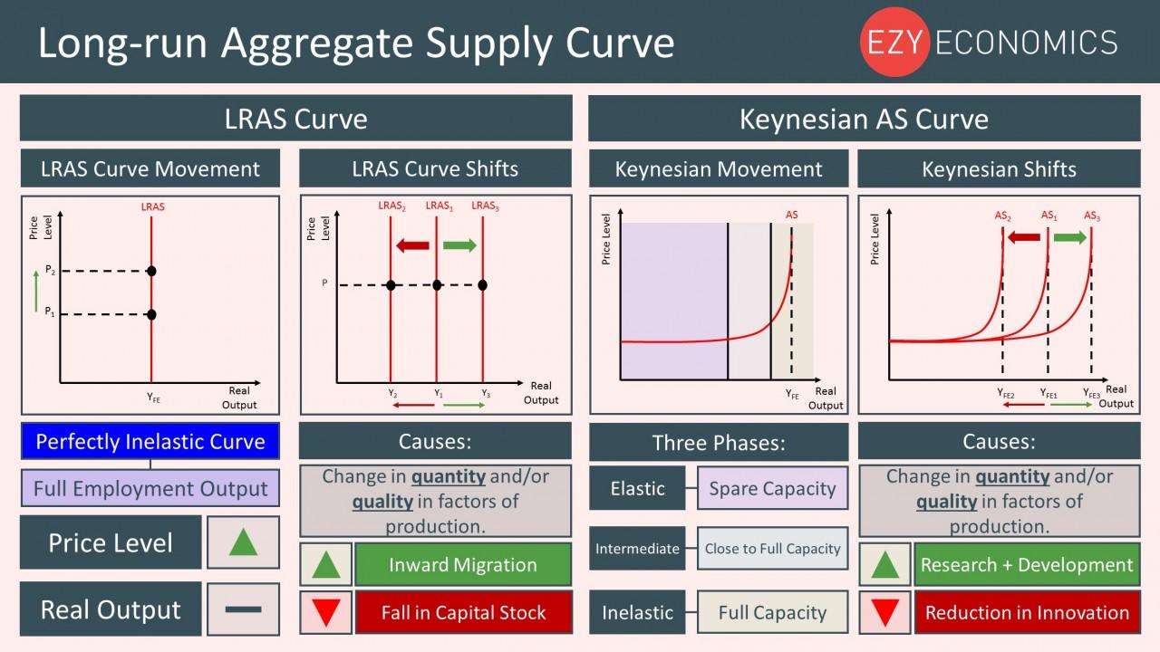 Year 12 Recap - LRAS Curve
