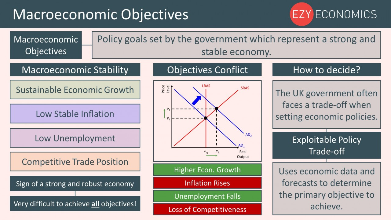 Year 12 Recap - Macroeconomic Objectives