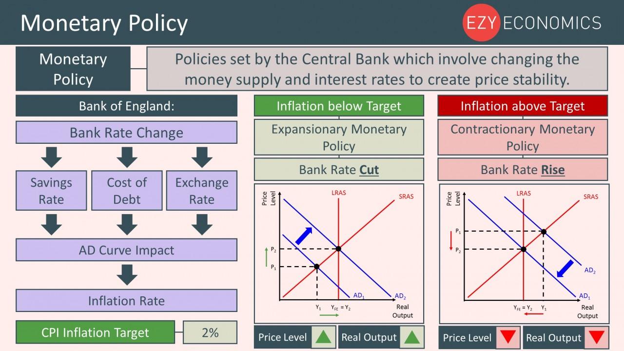 Year 12 Recap - Monetary Policy