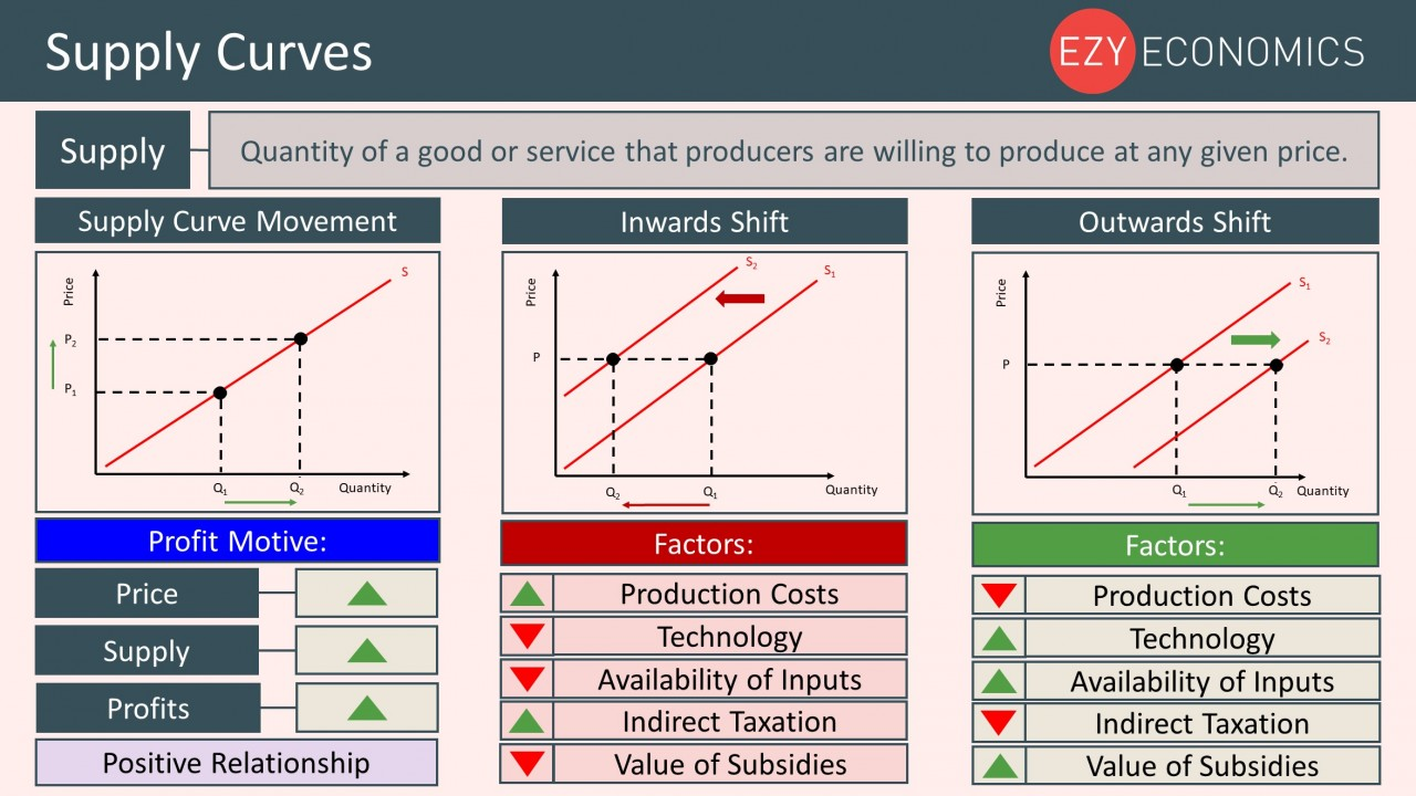 Year 12 Recap - Supply Curves