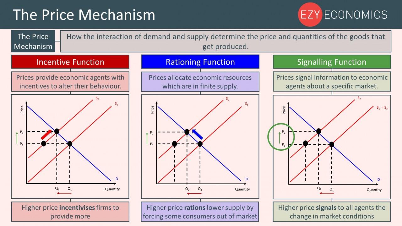 Year 12 Recap - The Price Mechanism
