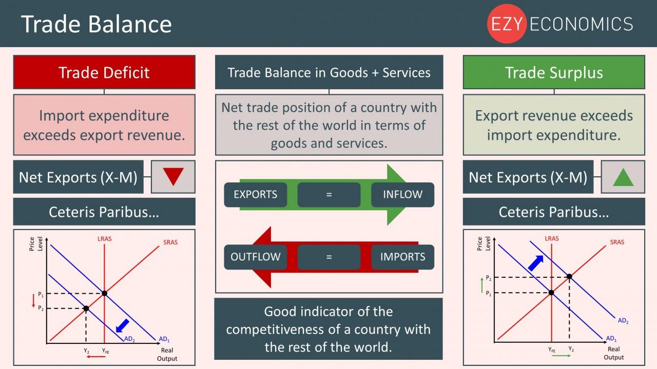Year 12 Recap - Trade