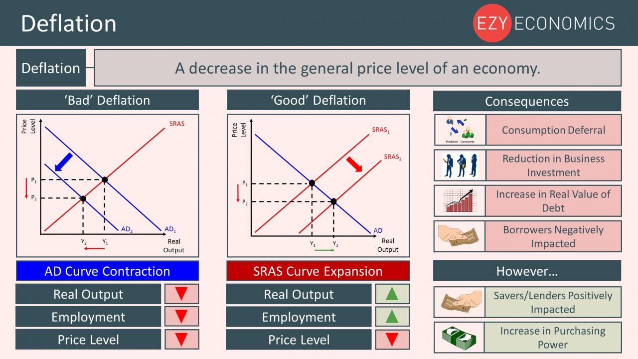 Year 12 Recap - Deflation