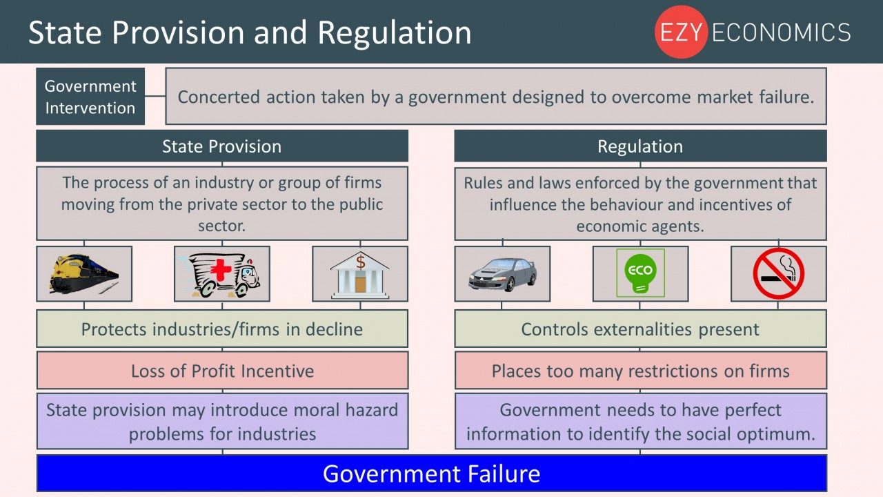 Year 12 Recap - State Provision and Regulation