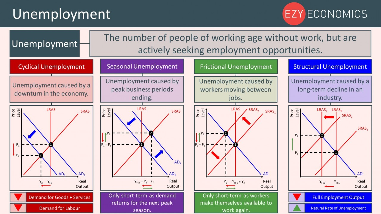 Year 12 Recap - Unemployment