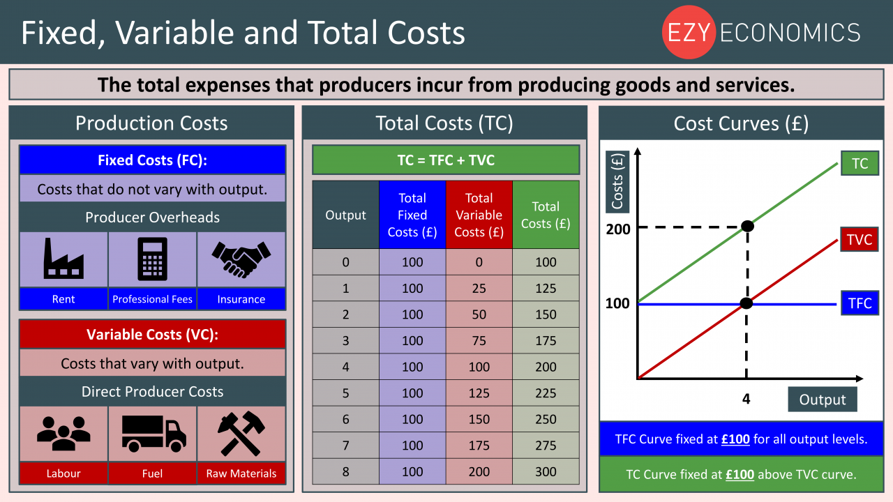 Economics Year 13 revision Day 1 - Fixed, Variable and Total Costs