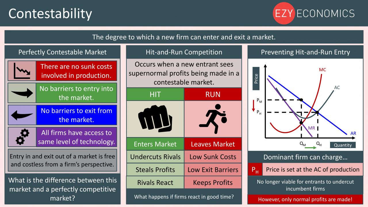 Economics Year 13 revision Day 10 - Contestability