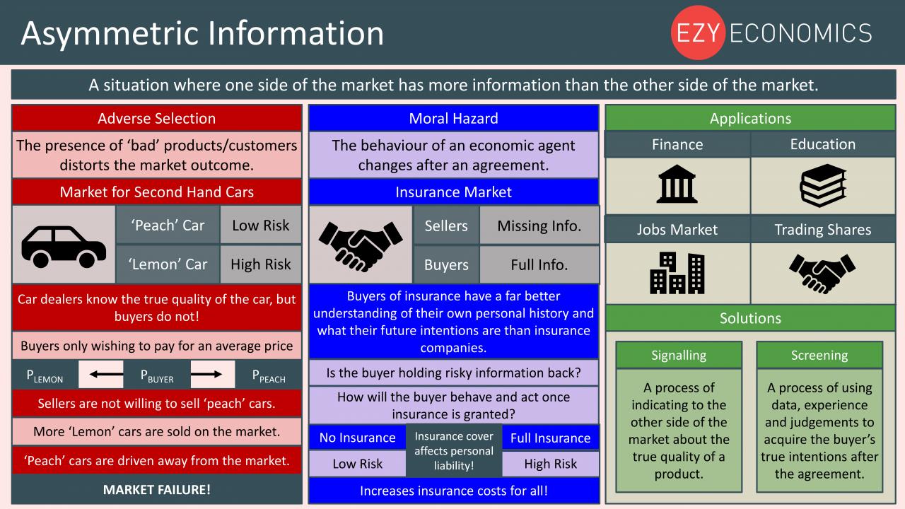 Economics Year 13 revision Day 12 - Asymmetric Information