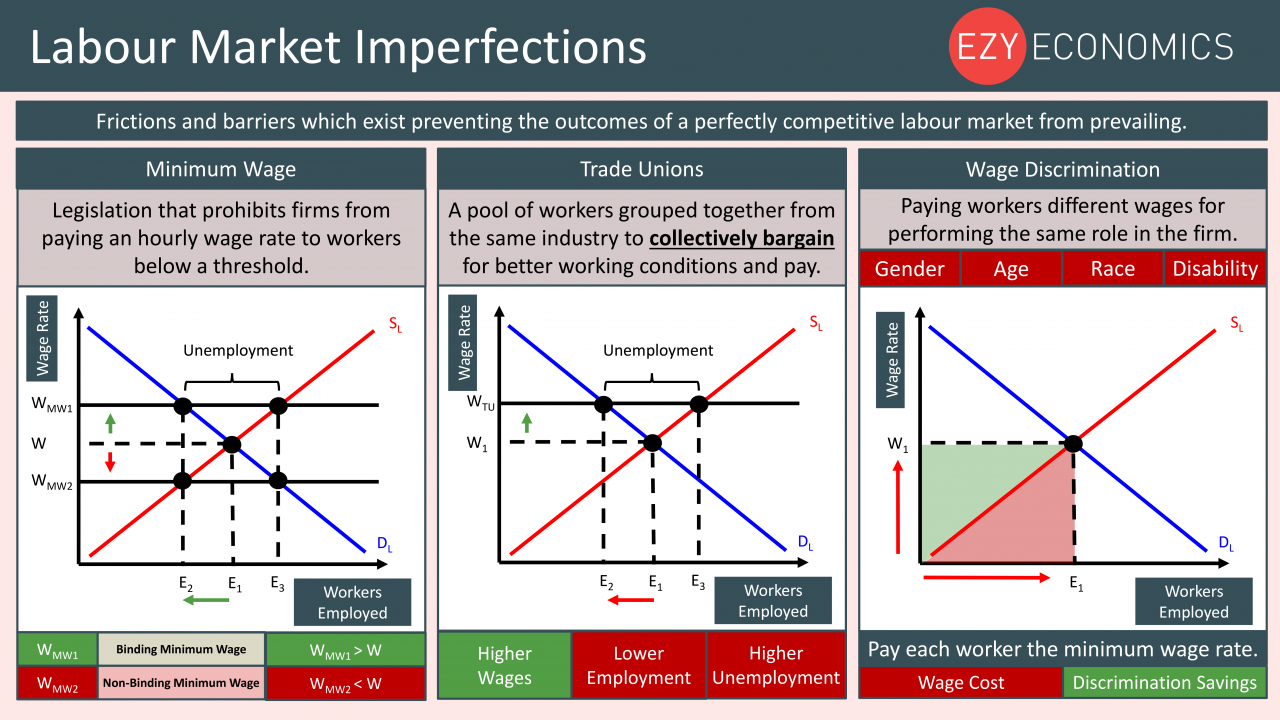 Economics Year 13 revision Day 14 - Labour market imperfections