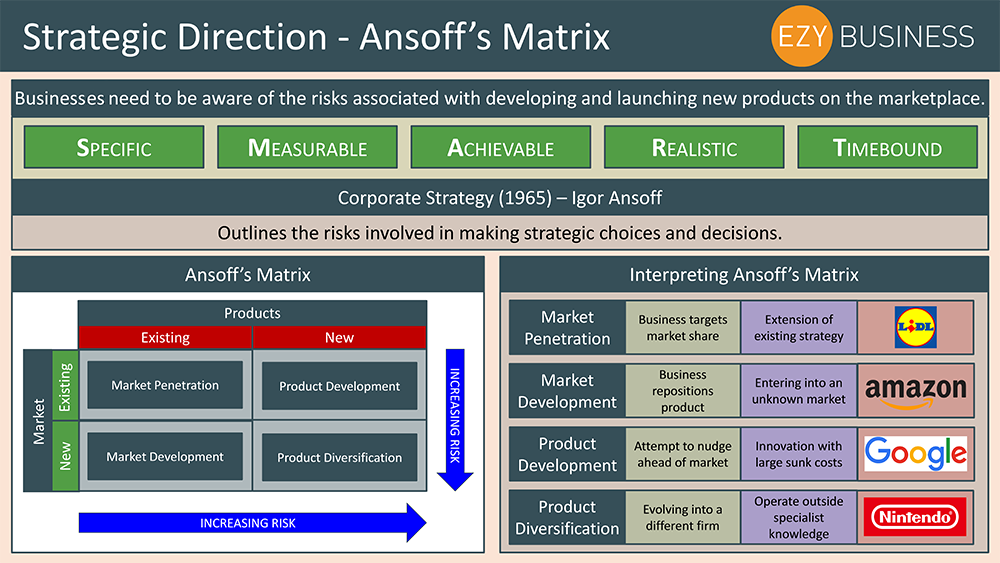 Business Studies Year 12 revision Day 15 - Strategic Direction, Ansoff's Matrix