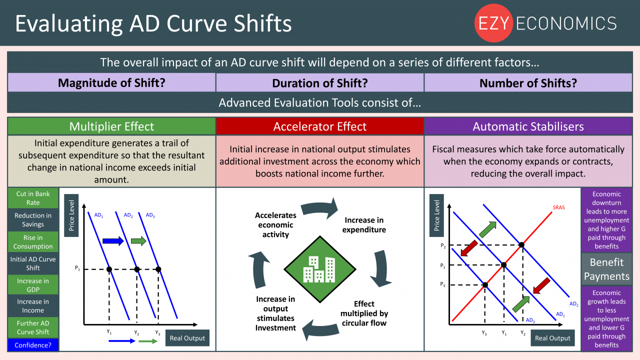 Economics Year 13 revision Day 16 - Evaluating AD curve shifts