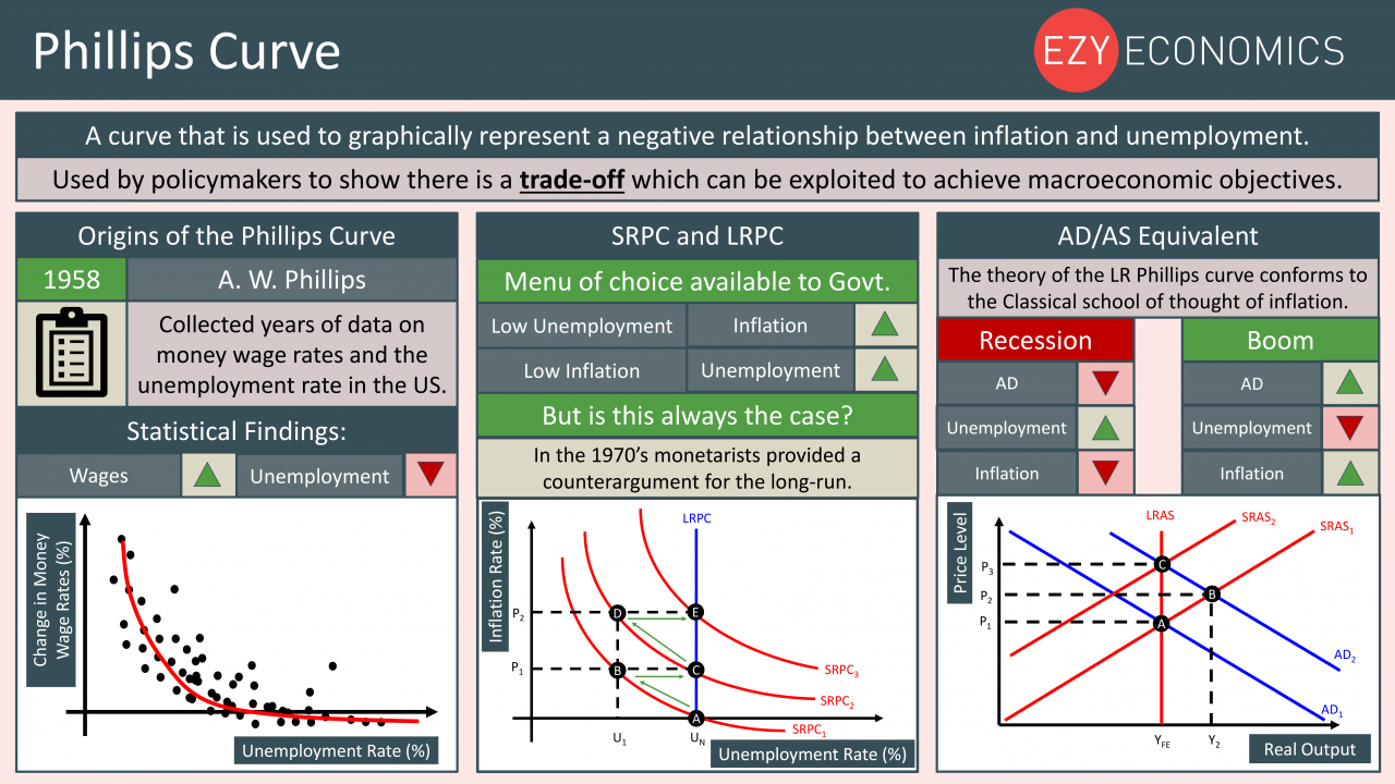 Economics Year 13 revision Day 17 - Phillips Curve