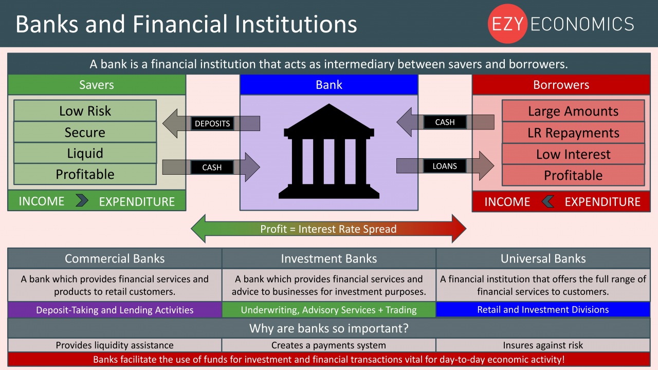 Economics Year 13 revision Day 19 - Banks and Financial Institutions