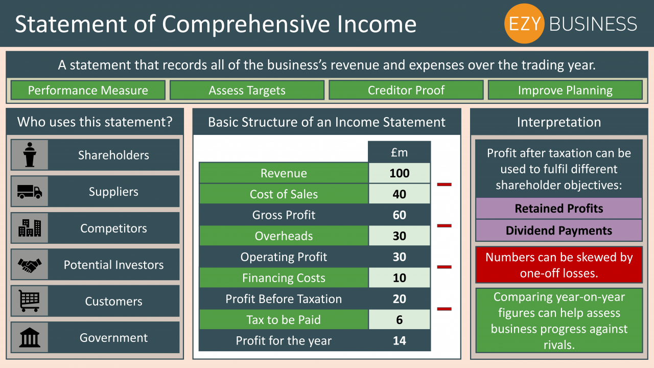 Business Studies Year 13 revision Day 22 - Statement of comprehensive income