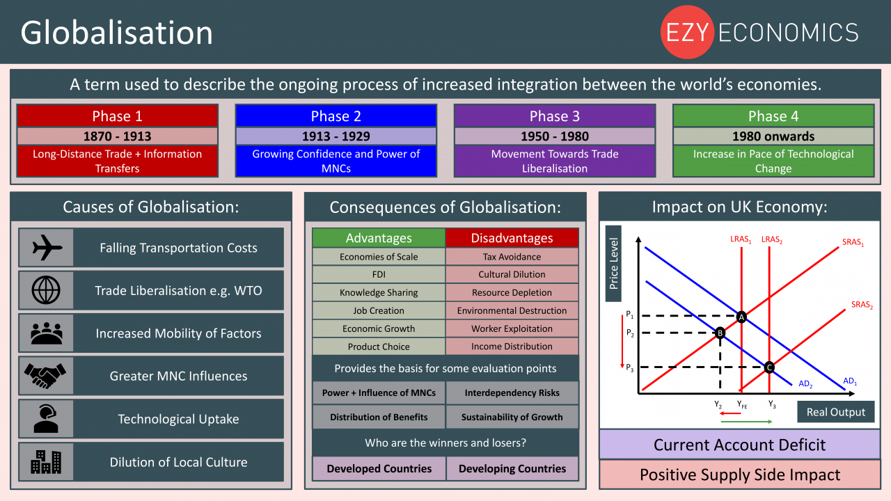 Economics Year 13 revision Day 23 - Globalisation