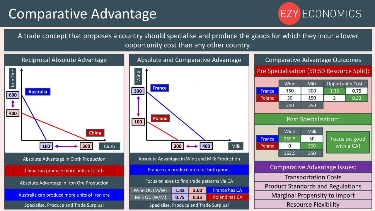 Economics Year 13 revision Day 24 - Comparative Advantage