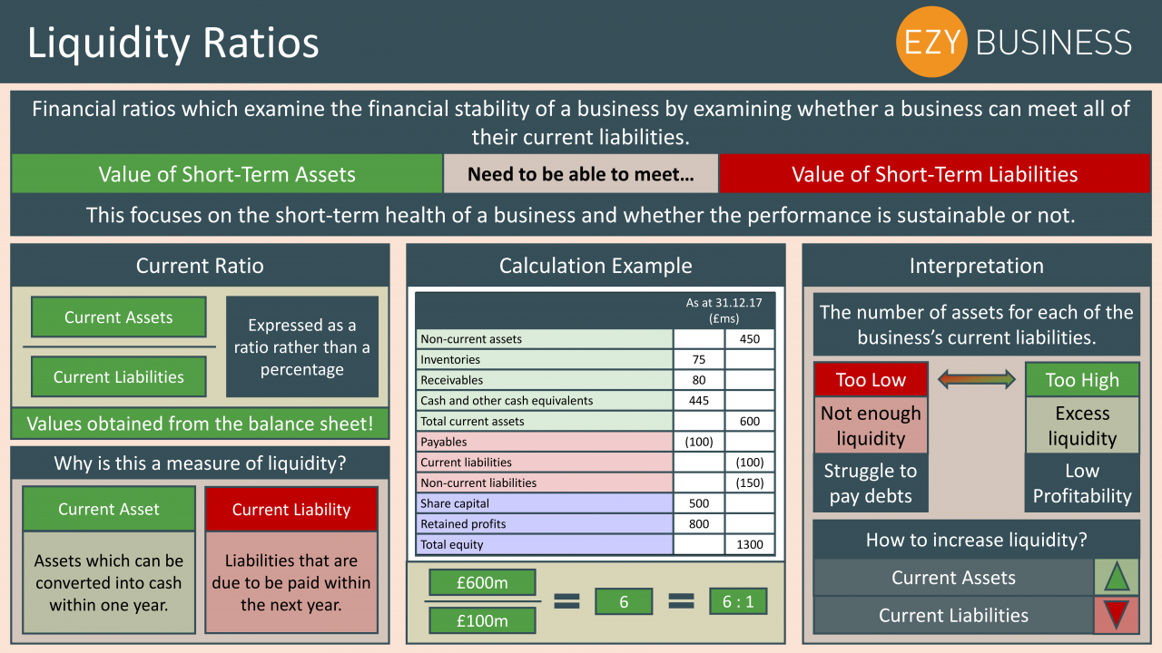 Business Studies Year 13 revision Day 24 - Liquidity Ratios