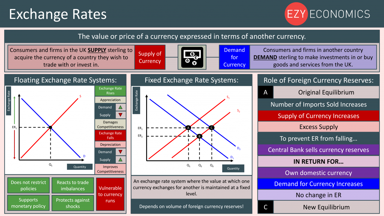 Economics Year 13 revision Day 26 - Exchange Rates