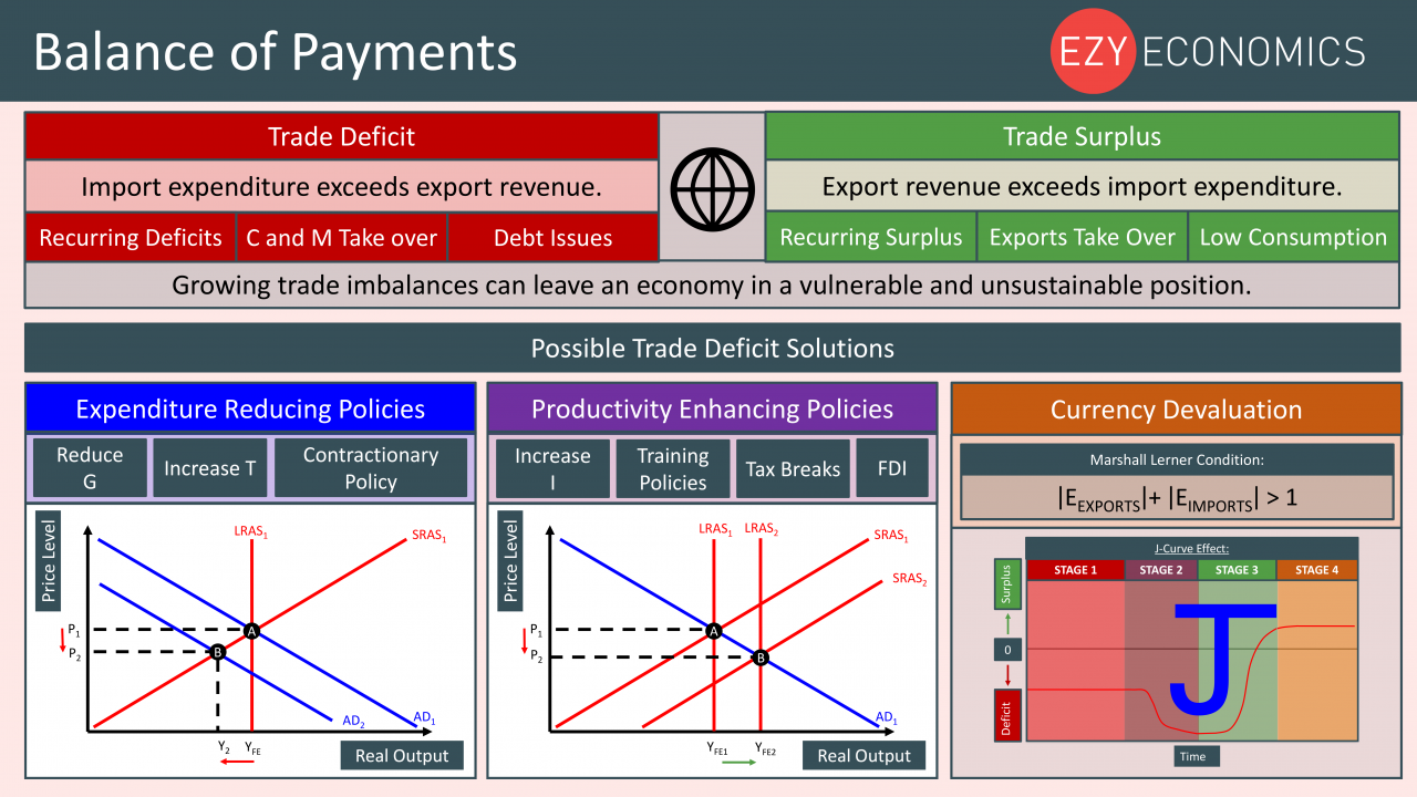 Economics Year 13 revision Day 27 - Balance of Payments
