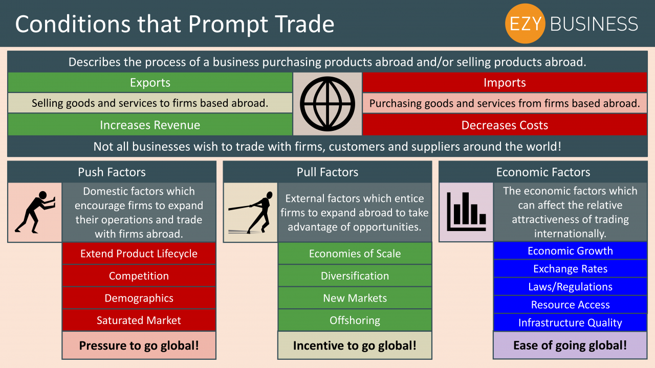 Business Studies Year 13 revision Day 27 - Conditions that prompt trade