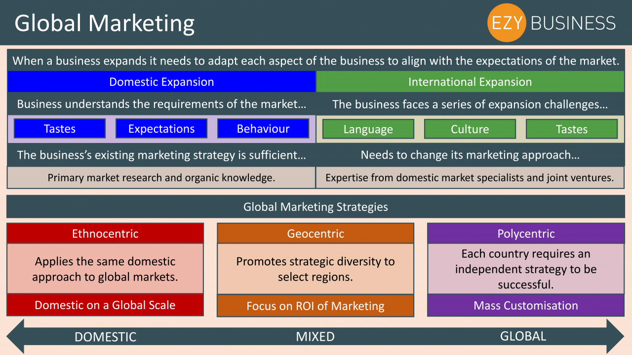 Business Studies Year 13 revision Day 29 - Global Marketing